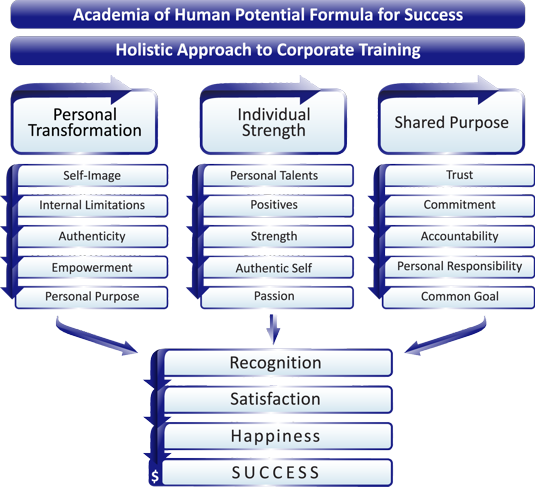 Trainings Organizational Chart, Acedemia of human potential success chart
