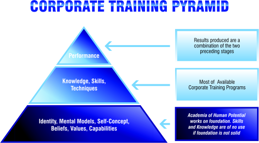 Corporate Training Pyramid, performance, knowledge, skills, technique, identity, mental models, self-concept, beliefs, values, capabilities.