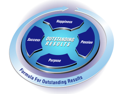 Happiness Formula for outstanding results, outstanding results, happiness, passion, purpuse, success